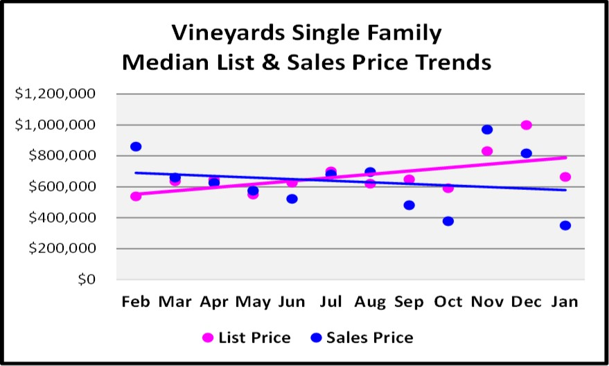 February Naples Market Report 12 Month Vineyards Single Family Home Price Trend Graph