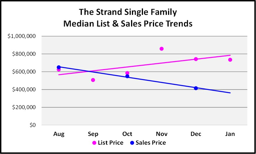 February Naples Market Report 6 Month The Strand Single Family Home Price Trend Graph