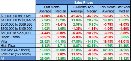 February Naples Market Report Table of Sales Price By Dollar Range and Housing Type