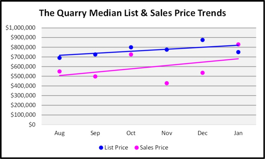 February Naples Market Report The Quarry 6 Month Bay Single Family Home Price Trend Graph