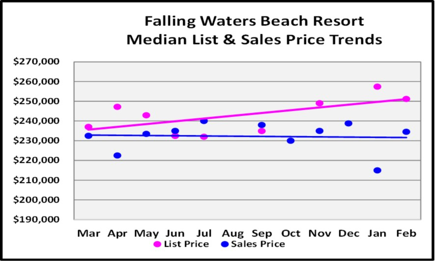 2018 March Naples Real Estate Market Report Falling Waters List & Sales Price Trends Graph