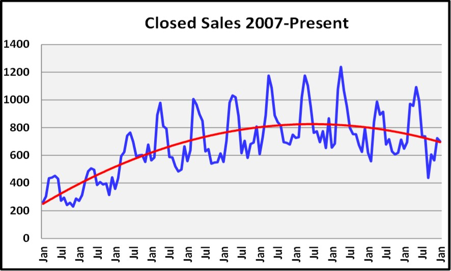 2018 March Naples Real Estate Market Report Historic Closed Sales Graph