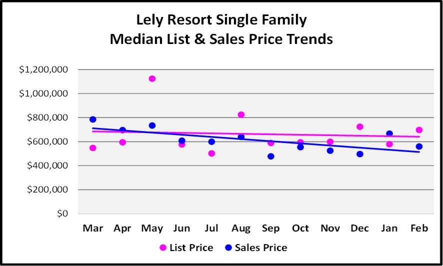 2018 March Naples Real Estate Market Report Lely Resort List & Sales Price Trends Graph