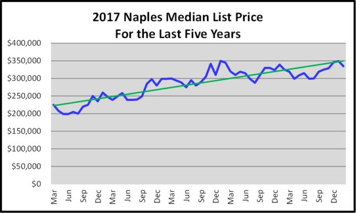 March Naples Real Estate Market Report Median List Price For the Last Five Years