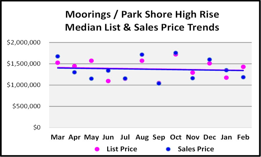2018 March Naples Real Estate Market Report Moorings-Park Shore High Rise List and Sales Price Trend Graph
