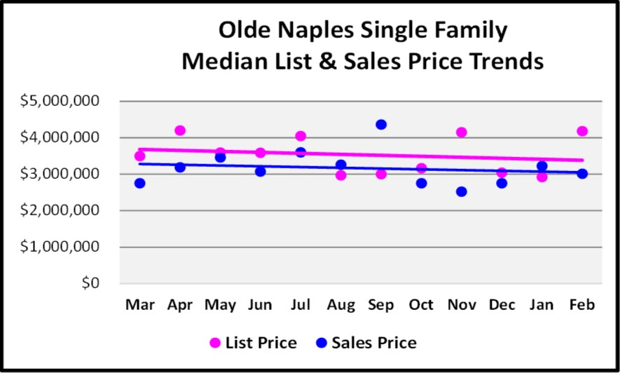 2018 March Naples Real Estate Market Report Olde Naples Single Family List and Sales Price Trend Graph