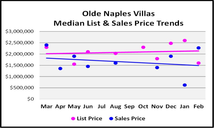 2018 March Naples Real Estate Market Report Olde Naples Villas List and Sales Price Trend Graph