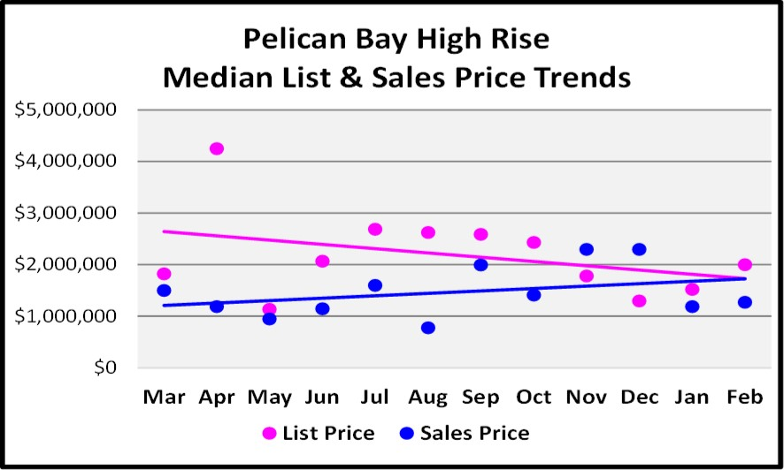 2018 March Naples Real Estate Market Report Pelican Bay High Rise List and Sales Price Trend Graph