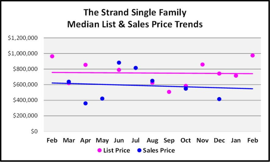 2018 March Naples Real Estate Market Report The Strand Single Family List & Sales Price Trends Graph