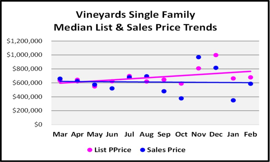 2018 March Naples Real Estate Market Report The Vineyards Single Family List & Sales Price Trends Graph