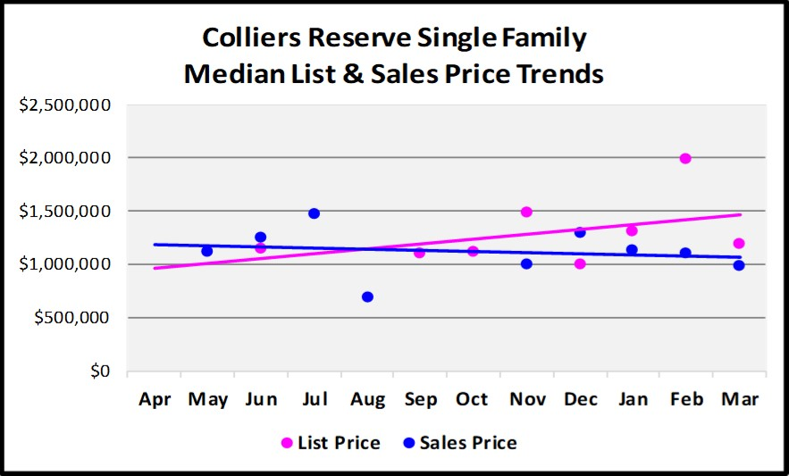 First Quarter Naples Real Estate Market Report - Graph of Collies Reserve Single Family List and Median Sales Price Trends