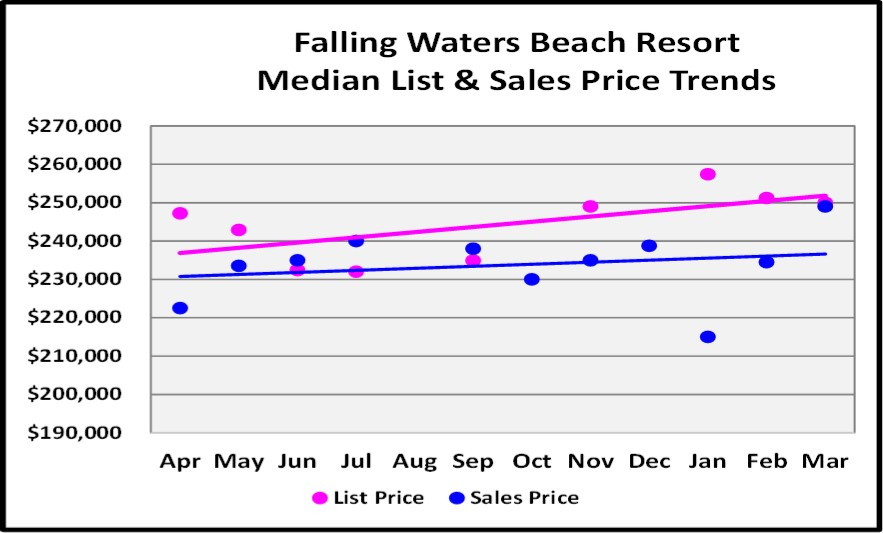 First Quarter Naples Real Estate Market Report - Graph of Falling Water Beach Resort List and Median Sales Price Trends