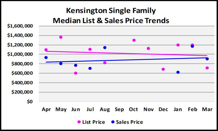 First Quarter Naples Real Estate Market Report - Graph of Kensinton Single Family List and Median Sales Price Trends