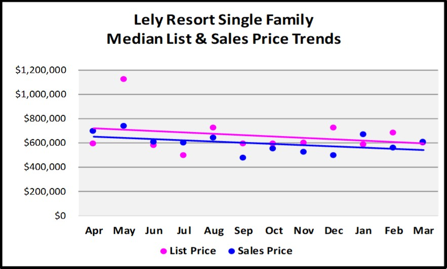 First Quarter Naples Real Estate Market Report - Graph of Lely Resort Single Family List and Median Sales Price Trends
