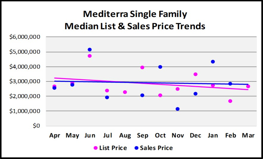 First Quarter Naples Real Estate Market Report - Graph of Mediterra Single Family List and Median Sales Price Trends