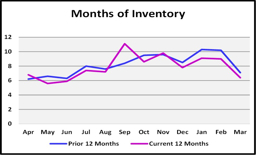 First Quarter Naples Real Estate Market Report - Graph of Months of Inventory