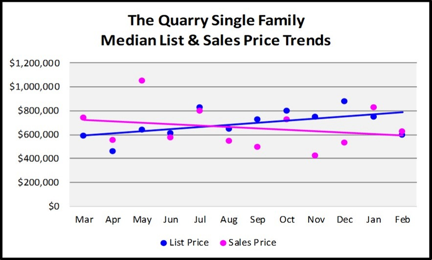 First Quarter Naples Real Estate Market Report - Graph of The Quarry Single Family List and Median Sales Price Trends