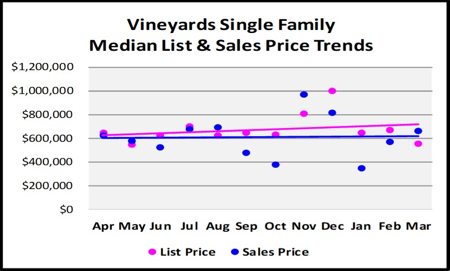 First Quarter Naples Real Estate Market Report - Graph of The Vineyards Single Family List and Median Sales Price Trends
