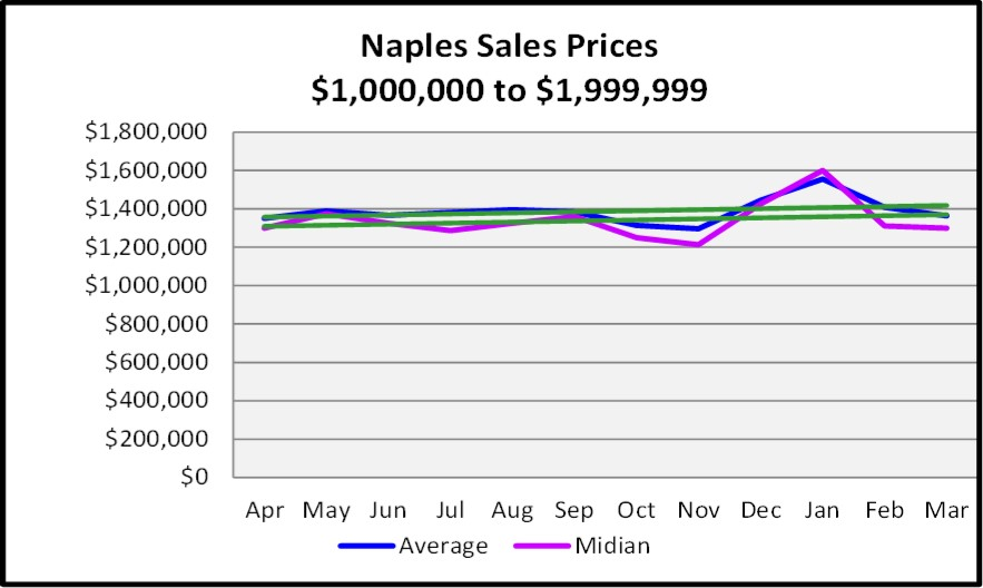 First Quarter Naples Real Estate Market Report - Graph of list and Median Sales Price Trends for $1,000,000 to $1,999,999
