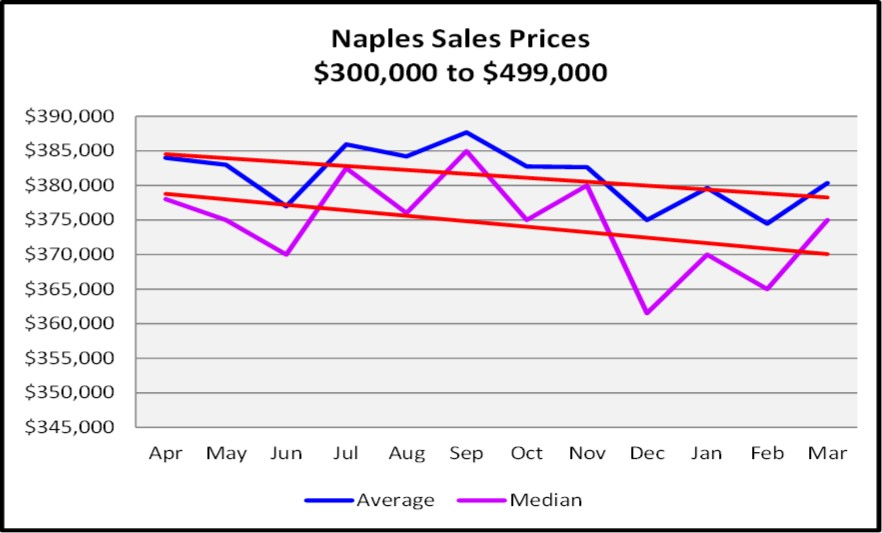 First Quarter Naples Real Estate Market Report - Graph of list and Median Sales Price Trends for $300,000 to $499,999