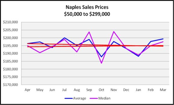 First Quarter Naples Real Estate Market Report - Graph of list and Median Sales Price Trends for $50,000 to $299.999
