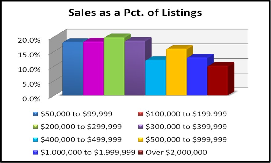 First Quarter Naples Real Estate Market Report - Sales as a Pct of Listings Bar Chart
