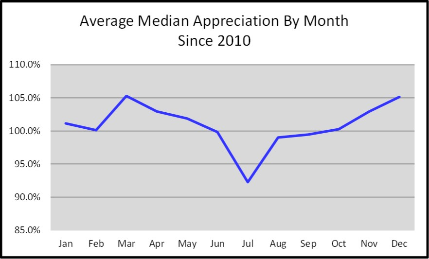 First Quarter Naples Real Estate Market Report - Average Median Price Appreciation By Month Graph