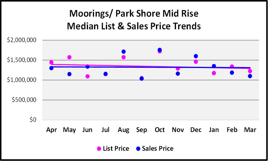 First Quarter Naples Real Estate Market Report - Moorings-Park Shore Mid Rise List and Median Sales Price Trends Graph