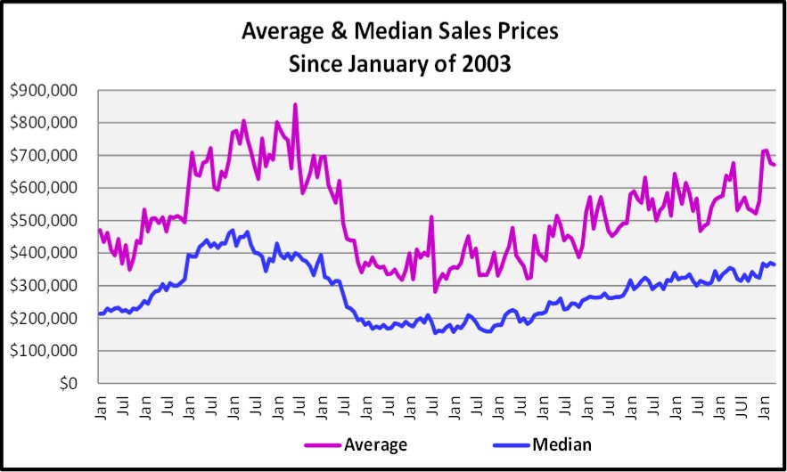 May 2018 Real Estate Market Report Average & Median Sales Prices Since 2003 Graph