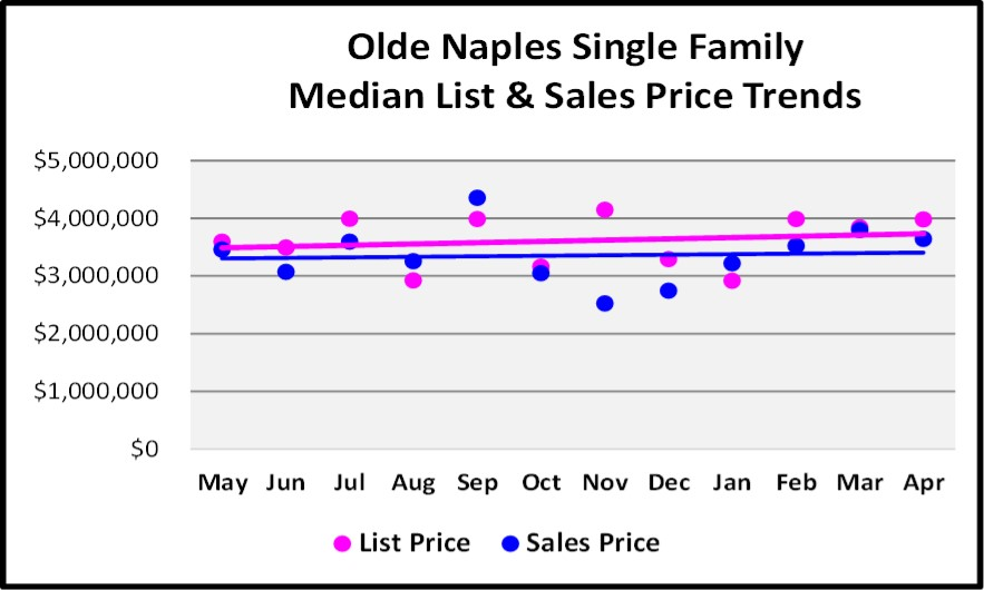 May 2018 Real Estate Market Report Olde Naples Single Family Price Trends Graph