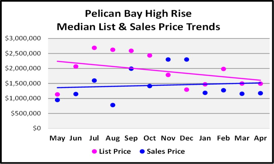 May 2018 Real Estate Market Report Pelican Bay High Rise Price Trends Graph