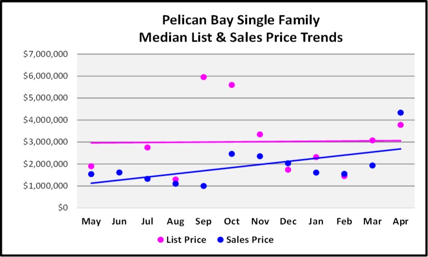May 2018 Real Estate Market Report Pelican Bay Single Family Price Trends Graph
