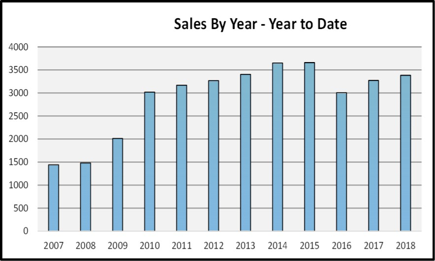 May 2018 Real Estate Market Report Sales by Year - Year to Date Graph
