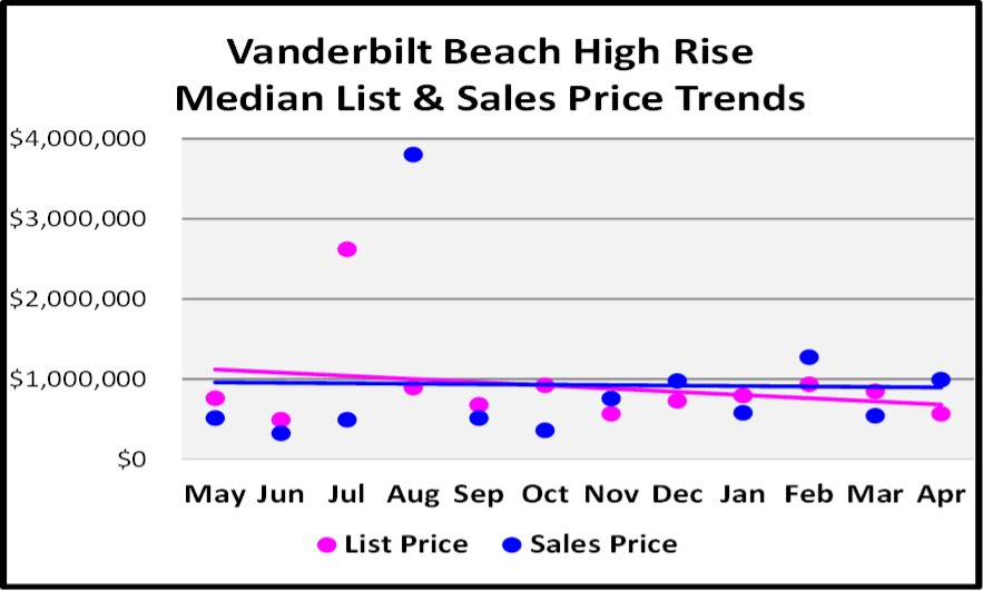 May 2018 Real Estate Market Report Vanderbilt Beach High Rise Price Trends Graph