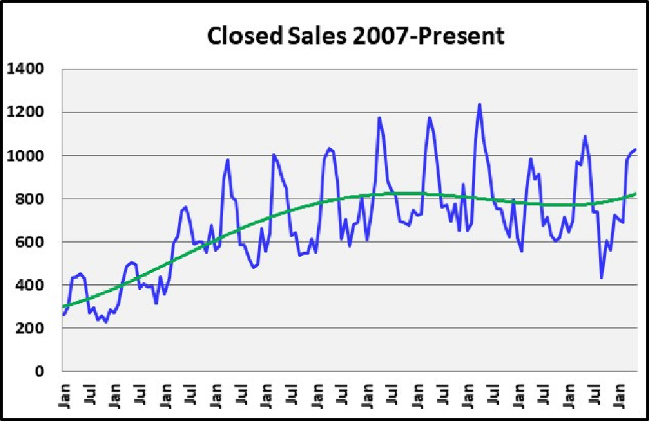 June 2018 Naples Real Estate Market Report Closed Sales 2007 to Present Graph