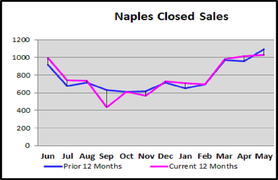 June 2018 Naples Real Estate Market Report Closed Sales Current 12 Months vs Prior 12 Months Graph