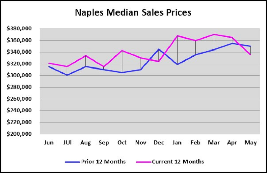 June 2018 Naples Real Estate Market Report Median Sales Prices Current 12 Months vs Prior 12 Months Graph