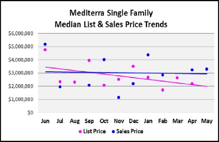 June 2018 Naples Real Estate Market Report Mediterrra Single Family Homes Median & List Price Trends Graph