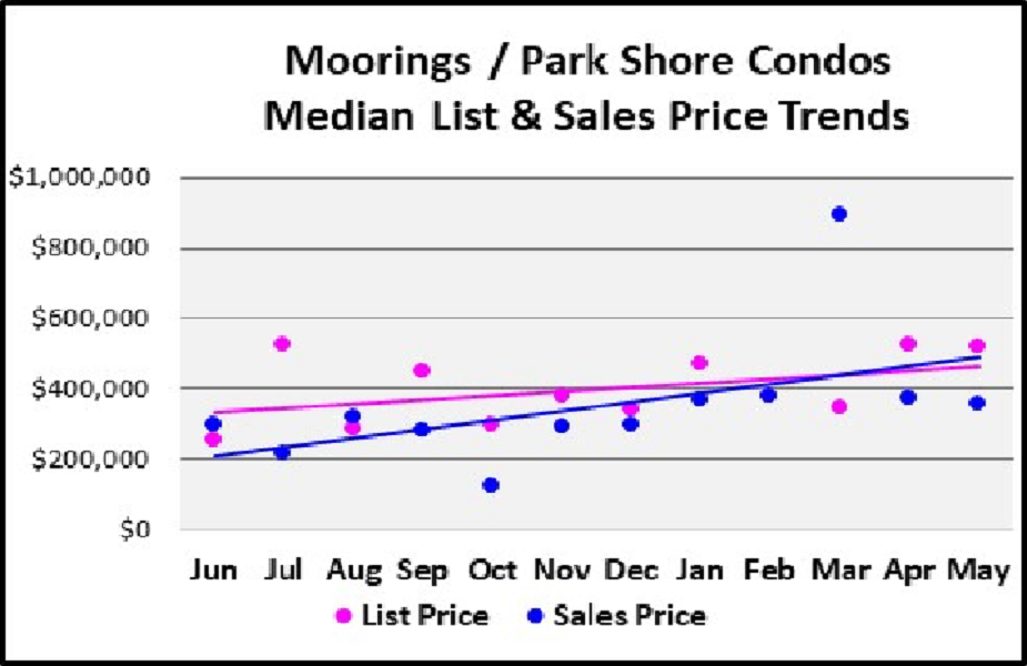 June 2018 Naples Real Estate Market Report Moorings - Park Shore Low Rise Condos Median & List Price Trends Graph