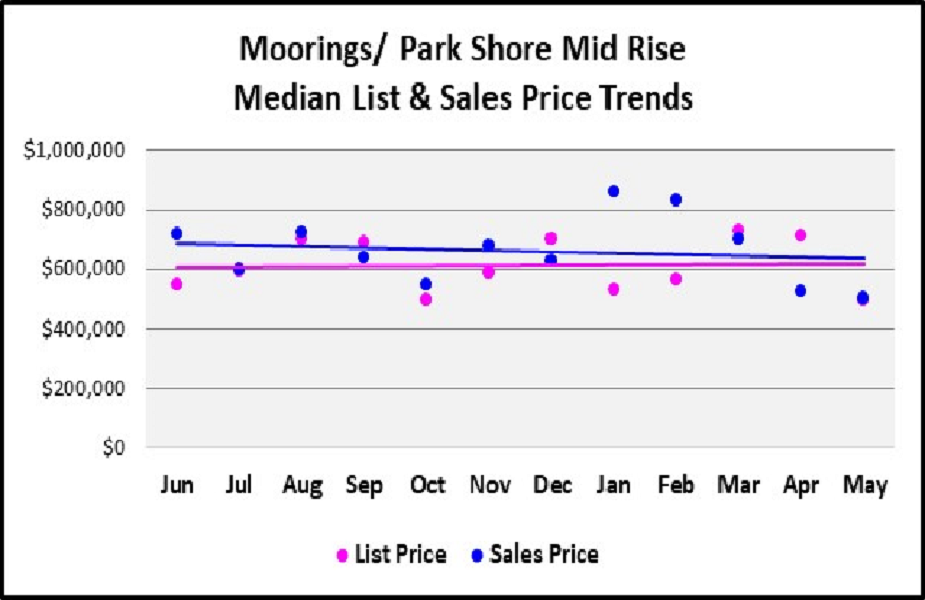 June 2018 Naples Real Estate Market Report Moorings - Park Shore Mid Rise Condos Median & List Price Trends Graph