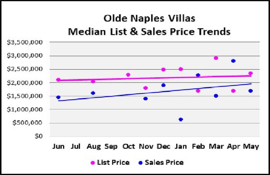 June 2018 Naples Real Estate Market Report Olde Naples Villas Median & List Price Trends Graph