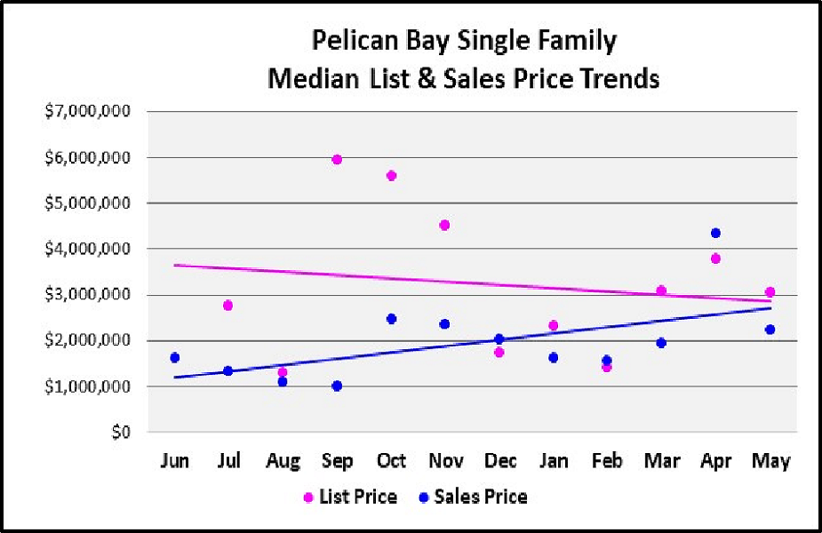 June 2018 Naples Real Estate Market Report Pelican Bay Single Family Homes Median & List Price Trends Graph