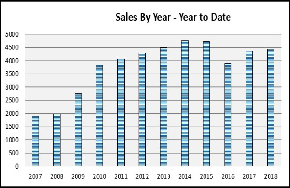 June 2018 Naples Real Estate Market Report Sales By Year Bar Chart
