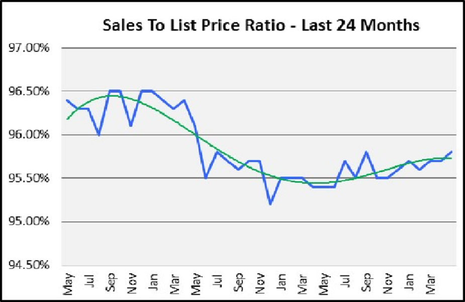 June 2018 Naples Real Estate Market Report Sales to List Price Ration for the Last 24 Months