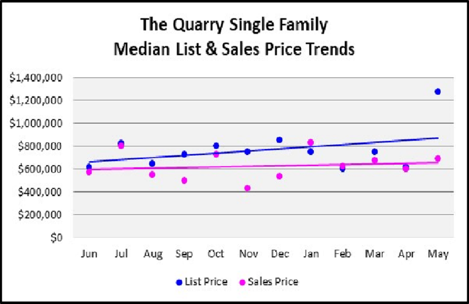 June 2018 Naples Real Estate Market Report The Quarry Single Family Homes Median & List Price Trends Graph