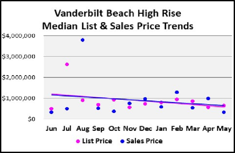 June 2018 Naples Real Estate Market Report Vanderbilt Beach High Rise Median & List Price Trends Graph