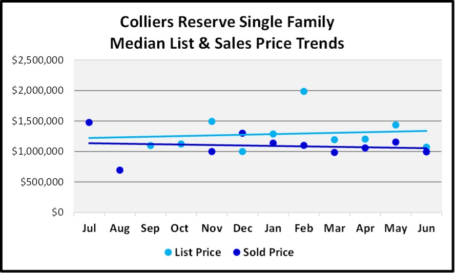 June 2018 Naples Market Report Colliers Reserve Single Family List and Sales Price Trends