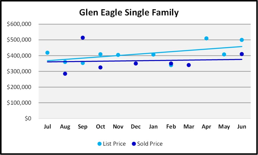 June 2018 Naples Market Report Glen Eagle Single Family List and Sales Price Trends