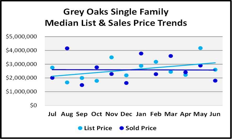 June 2018 Naples Market Report Grey Oaks Single Family List and Sales Price Trends