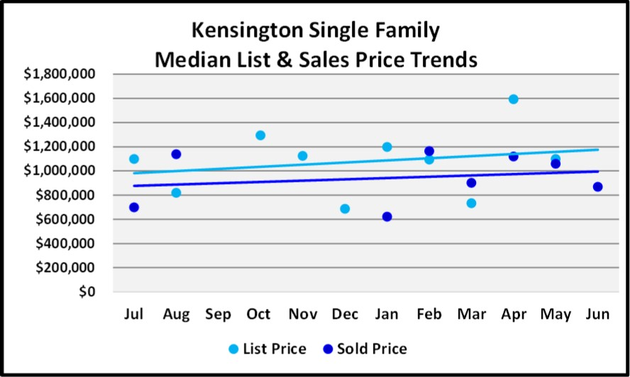 June 2018 Naples Market Report Kensington Single Family List and Sales Price Trends